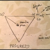 the path to progress