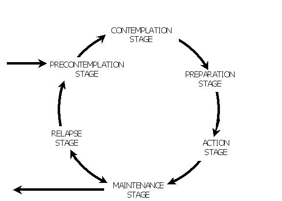 stages-of-change-model-diagram